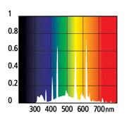 adbr8x-spektrum