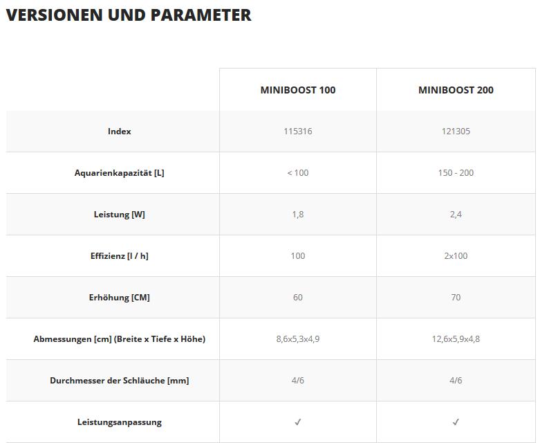 miniboost-Tabelle