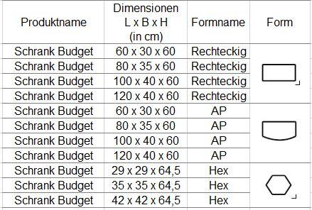 budget-Unterschranke-Tabelle