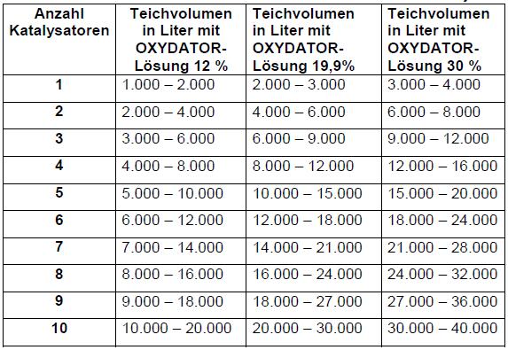 Oxydator-W-Maxi-Tabelle