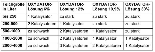 Oxydator-W-Tabelle